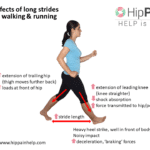 Walking techniques that worsen hip pain