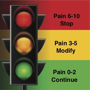traffic light pain guide for best activity for hip pain