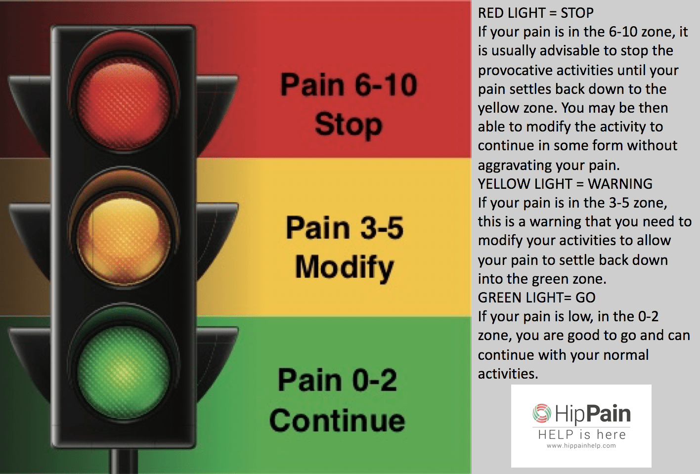 Traffic Light guide to hip pain with activity